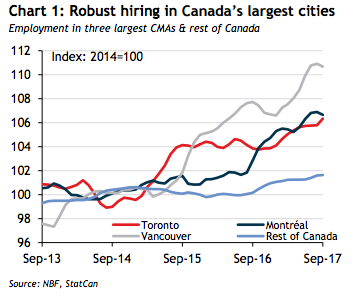 Chart 1: Robust Hiring in Canada's Largest Cities (2017)